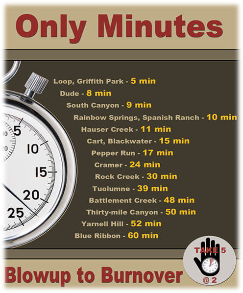 Graphic showing the minutes it took from blowup to burnover on the following fires: Loop, Griffith Park - 5 minutes.; Dude - 8 minutes; South Canyon - 9 minutes; Rainbow Springs, Spanish Ranch - 10 minutes; Hauser Creek - 11 minutes; Cart, Blackwater - 15 minutes; Pepper Run - 17 minutes; Cramer - 24 minutes; Rock Creek - 30 minutes; Toulumne - 39 minutes; Battlement Creek - 48 minutes; Thirty-mile Canyon - 50 minutes; Yarnell Hill - 52 minutes; Blue Ribbon - 60 minutes.