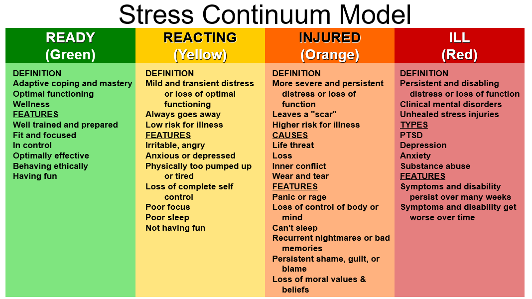 Shows the level of stress from Ready (green), Reacting (yellow), Injured (orange), and Ill (red), with a definition for each level.