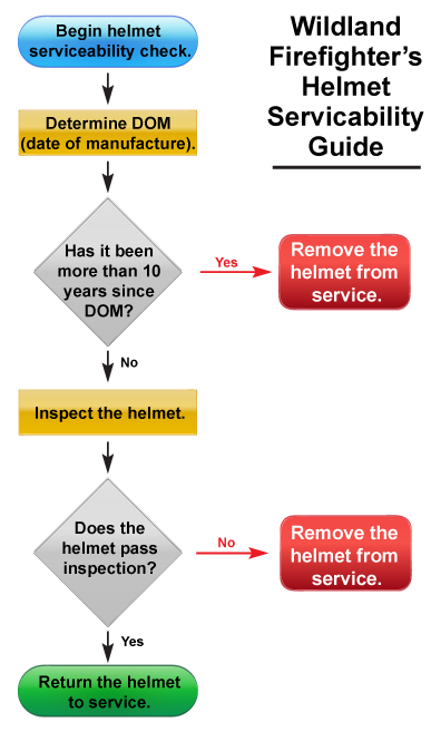 Wildland Firefighter;s Helmet Serviceability Guide
