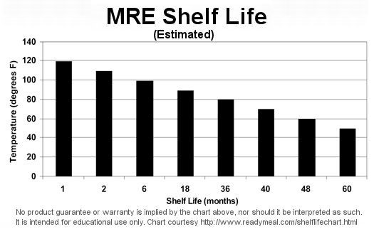 MRE Shelf life graphic. Months from 1-60, temperature from 0-140.
