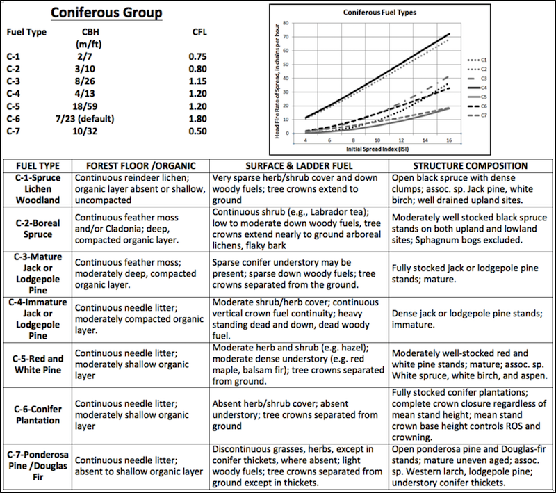 Conifer fuel type characteristics chart. Descriptions to aid in identification and graph of relative spread rates.