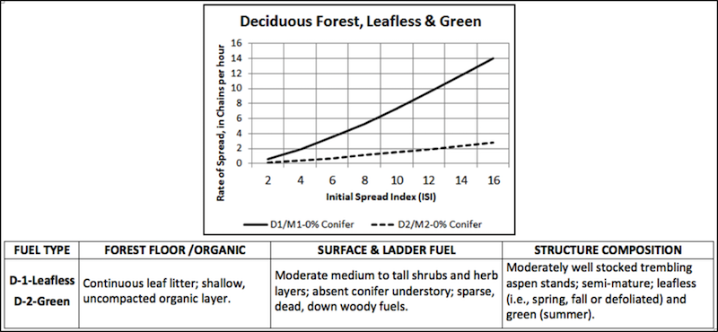 Deciduous fuel type characteristics chart. Descriptions to aid in identification and graph of relative spread rates.