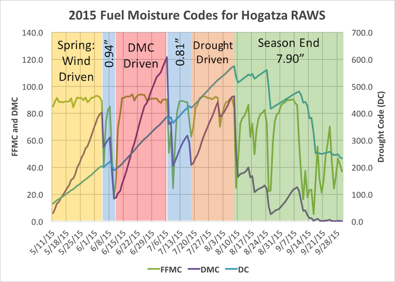 Example plot of fuel moisture trends from 2015 season at the Hogatza RAWS in Alaska. It shows that FWI system fuel moisture codes rise as fuels dry and fall as they are wetted by precipitation.