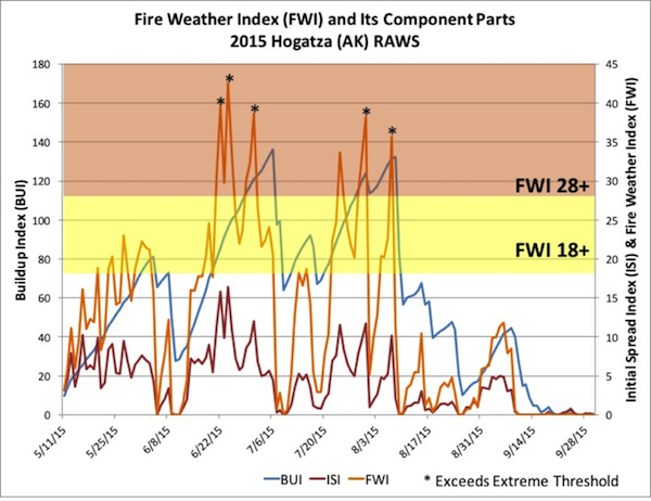Example plot of fire behavior indices from 2015 season at the Hogatza RAWS in Alaska. It shows that FWI system of indices represent day to day changes in spread (Initial Spread Index), fuel consumption (Buildup Index), and fire intensity (Fire Weather Index).
