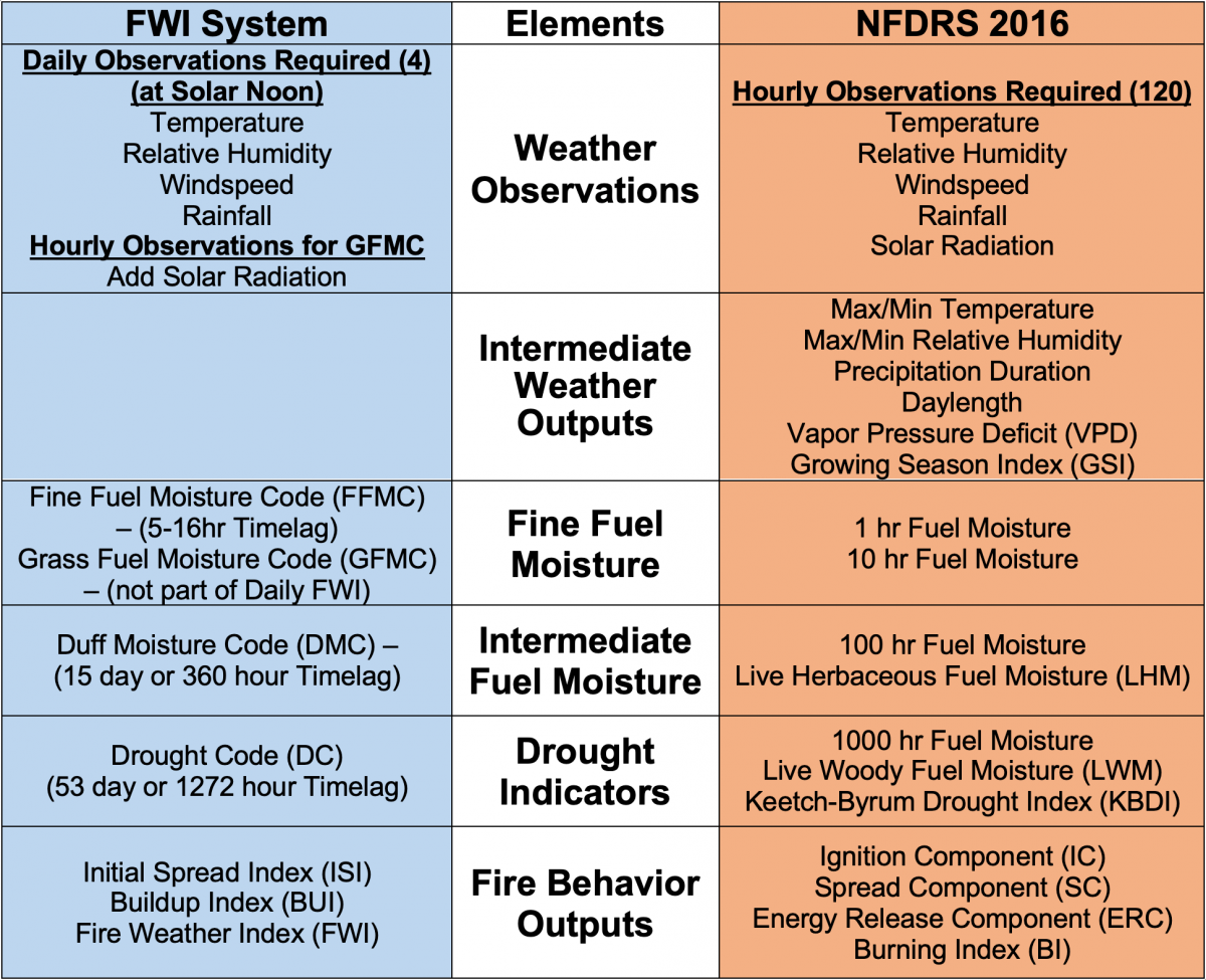 Comparison of Fire Weather Index (FWI) and National Fire Danger Rating (NFDRS) Systems. Establishes crosswalks of comparable elements of inputs and system outputs.