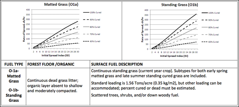 Grass/Openland fuel type characteristics chart. Descriptions to aid in identification and graphs of relative spread rates.