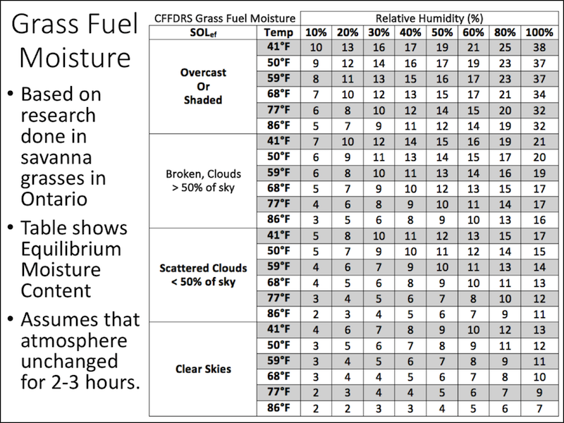 Grass Fuel Moisture (GFM) Estimation Table. Though not part of the daily FWI system, grass fuel moisture is an important characteristic of diurnal changes to flammability in grass systems.