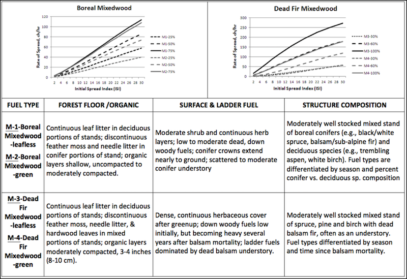 Mixedwood fuel type characteristics chart. Descriptions to aid in identification and graphs of relative spread rates.