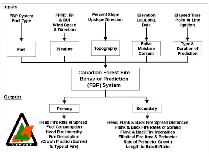 The Fire Behavior Prediction System. This process flow chart outlines the system inputs, as well as the array of primary fire behavior and secondary fire growth characteristics.