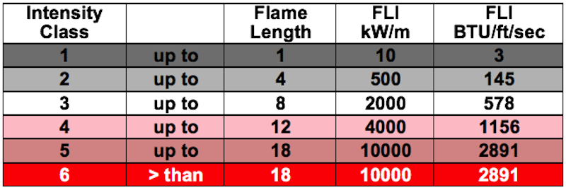 The Fire Intensity Class Conversion Table shows the relationship among English and metric representations of fireline intensity at key threshold levels.