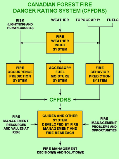 Components of the Canadian Forest Fire Danger Rating System. This diagram outlines the major components, there interrelations, and how they impact fire management considerations.