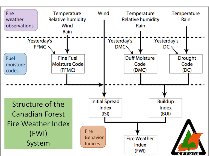 The Fire Weather Index System. This process flow chart outlines the system inputs, as well as the system array of output codes and indices.