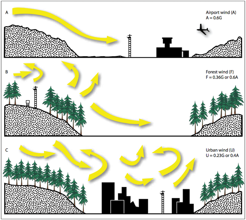 Surrounding terrain and surface characteristics affect the windspeed measured by sensors. Compares the speeds measured at generally flat/smooth surfaces around airport sensors, more variable and rougher terrain found in forest RAWS settings, and the highly modified results obtained in urban settings.