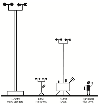 This depiction highlights the difference in height standard among fixed and handheld wind sensors used in fire management applications.