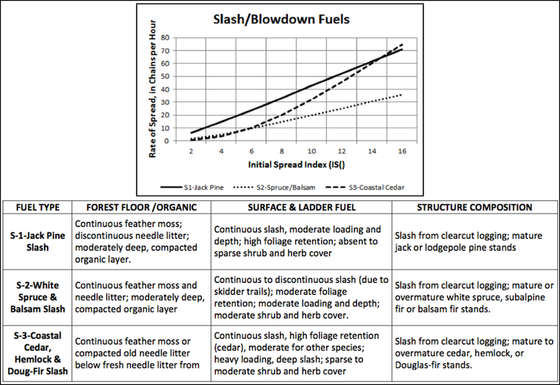 Slash/Blowdown fuel type characteristics chart. Descriptions to aid in identification and graph of relative spread rates.