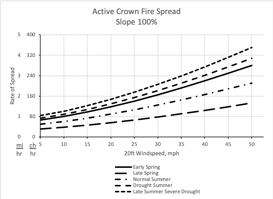 Using the season of the year and the 20-ft windspeed, this graph helps the analyst estimate crown fire spread rate for fires on steep slopes of approximately 100%.