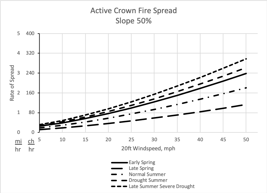 Using the season of the year and the 20-ft windspeed, this graph helps the analyst estimate crown fire spread rate for fires on steep slopes of approximately 50%.