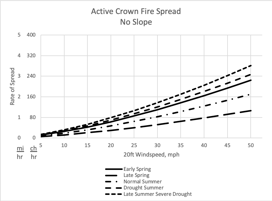Using the season of the year and the 20-ft windspeed, this graph helps the analyst estimate crown fire spread rate for fires on generally level or low slope landscapes.
