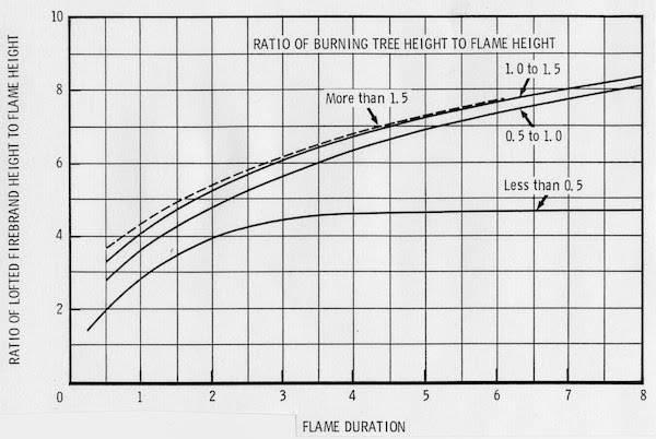 Spotting Distance Nomogram 3: Firebrand lofting factors including flame duration and flame height.