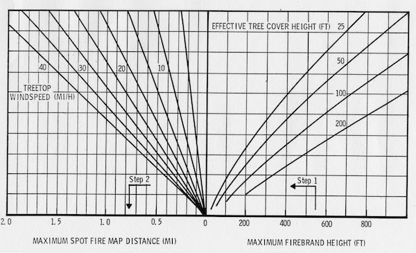 Spotting Distance Nomogram 4: Maximum Spotting Distance factors including firebrand height, downwind tree cover height, and treetop windspeed.