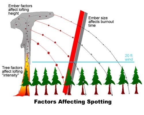 Spotting distance factors include the spotting source, the lofting height of the ember, the downwind transport, and the time it takes the ember to burn out.