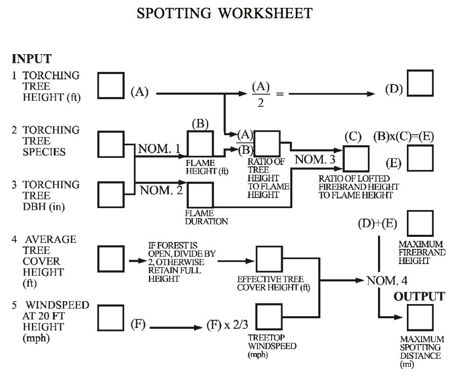 Maximum Spotting Distance Nomogram Worksheet.