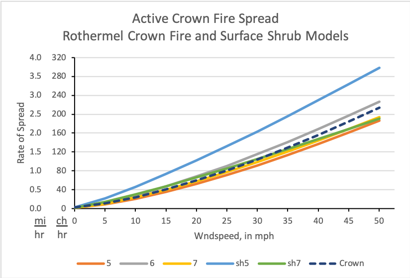 This graph compares Crown Fire spread rates utilizing several surface shrub fuel models and compares them to the Rothermel Crown Fire Spread Model.