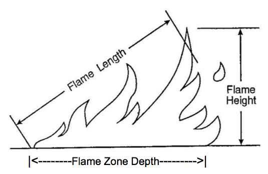 Flame length is commonly estimated and referenced as analogous to the fireline intensity one would feel at the actively burning perimeter. Flame Height, on the other hand, is what most observers commonly report. Encourage users to identify and observe correctly.