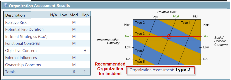 WFDSS Organization Assessment. Similar in format to relative risk assessment (above), it incorporates many factors into a recommendation about fire management organization needs.