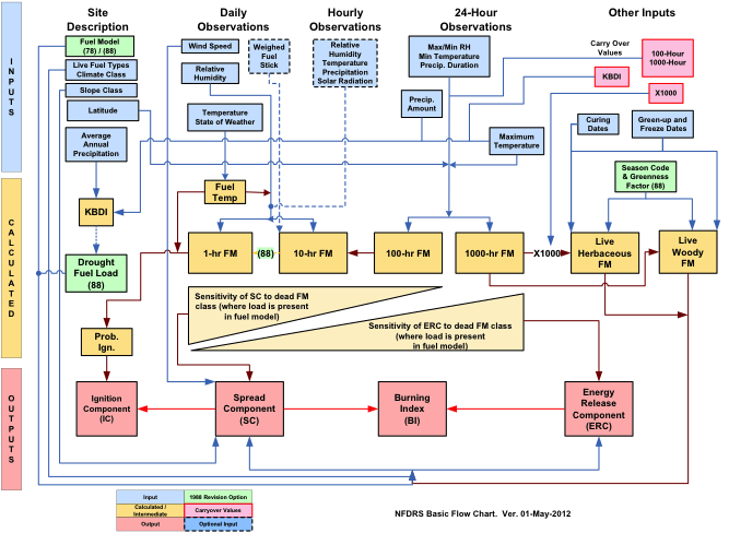 Structure and Process Flow of the 78/88 National Fire Danger Rating System.