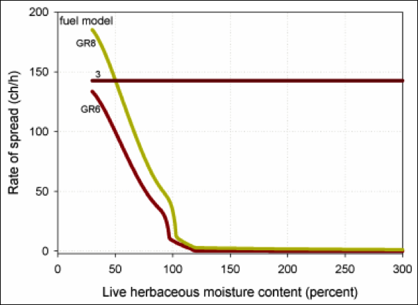 "This graph demonstrates the influence that herbaceous fuel moisture exerts on the surface fire model. While GR6 and GR8 (""dynamic"" models) are dramatically impacted, fuel model 3 (which is static) is not at all."