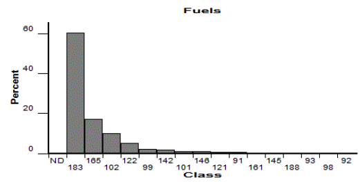 Fuels distribution display in LCP Critique report showing a bar graph of the fuel model classification.