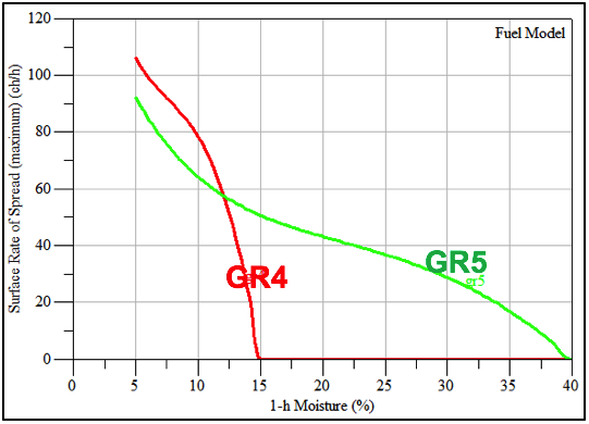 This graph demonstrates the influence that Moisture of extinction exerts on the surface fire model. While GR4 and GR5 show similar spread rates under low fuel moisture, GR5 continues to show spread at much higher fuel moisture because it is defined by a much higher moisture of extinction.