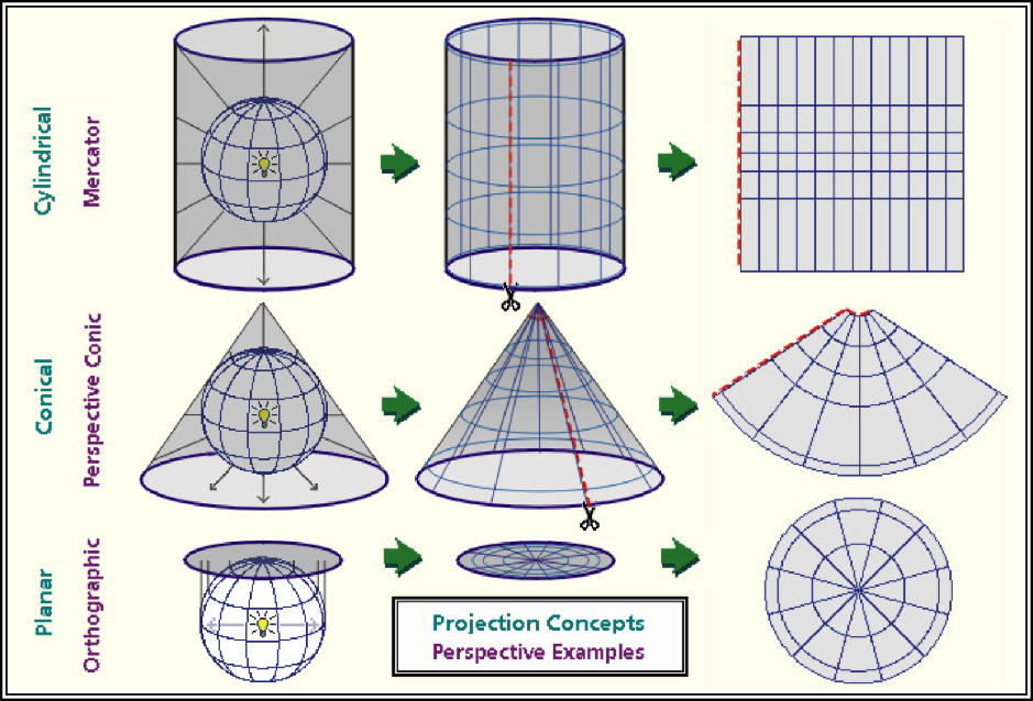 Projected Coordinate Systems. This graphic demonstrates how different projections project portions of a round globe onto a flat map surface.