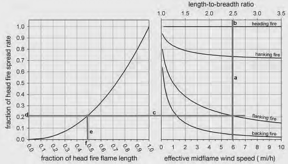 Backing and Flanking Nomograph: Estimating Flanking and Backing Fire Behavior from Head Fire Estimates. This nomogram requires an estimate of the effective windspeed, from which a fractional multiplier for both flame length and spread rate can be determined for flanking, backing, and flanking portions of the fire.