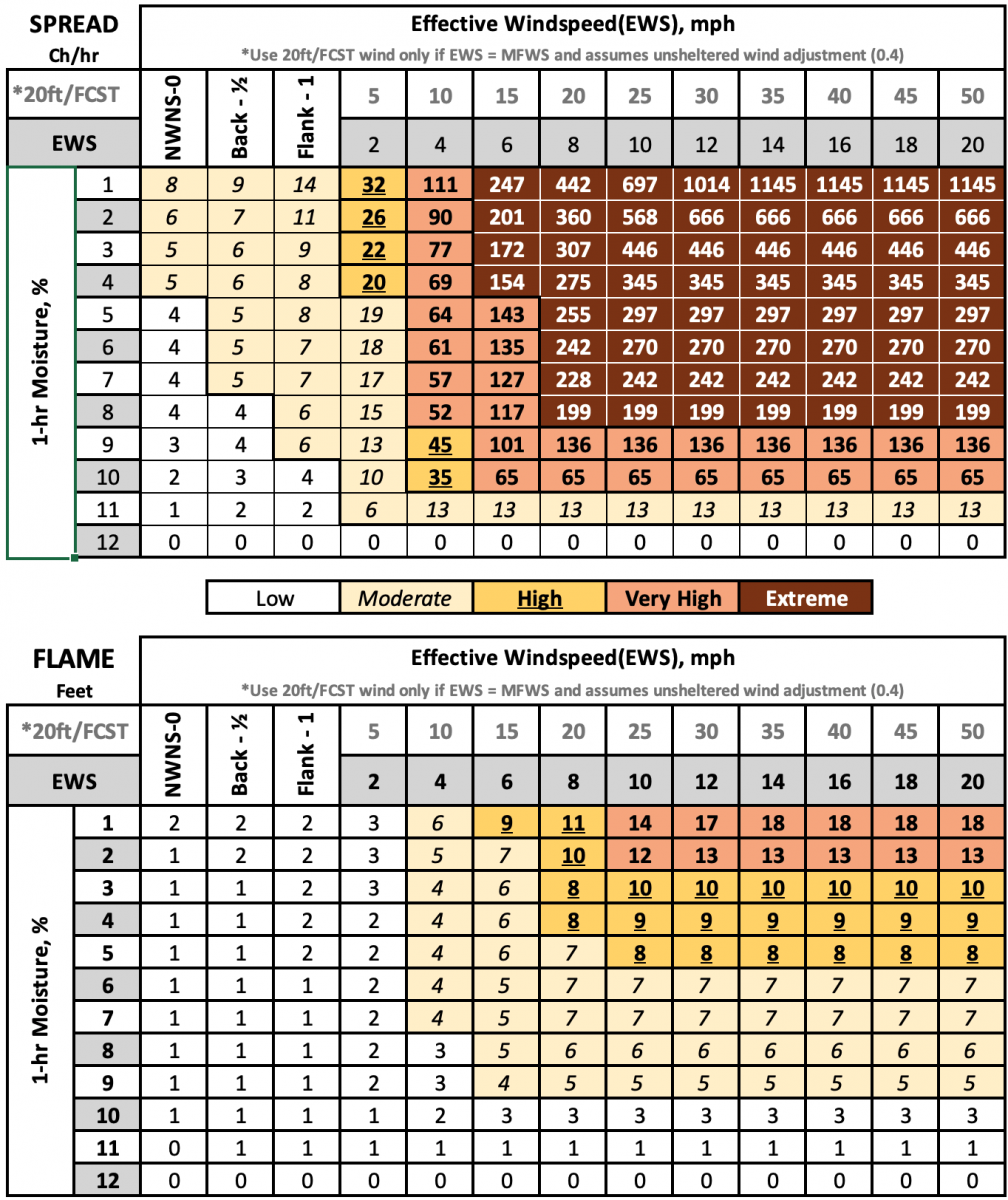 Fuel Model 1, Short Grass spread and flame length lookup tables.