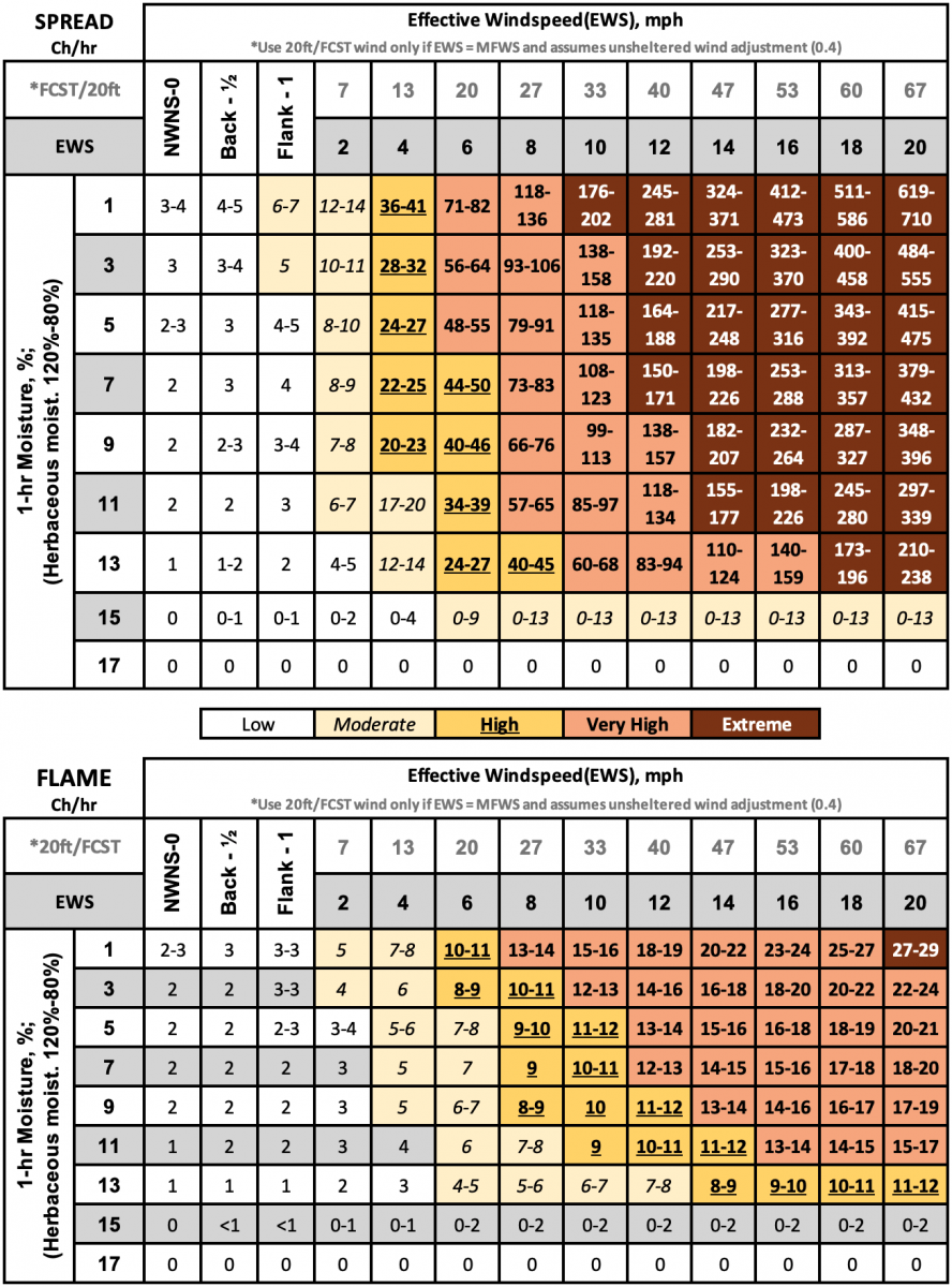 Fuel Model 2, Timber – Grass and Understory spread and flame length lookup tables.