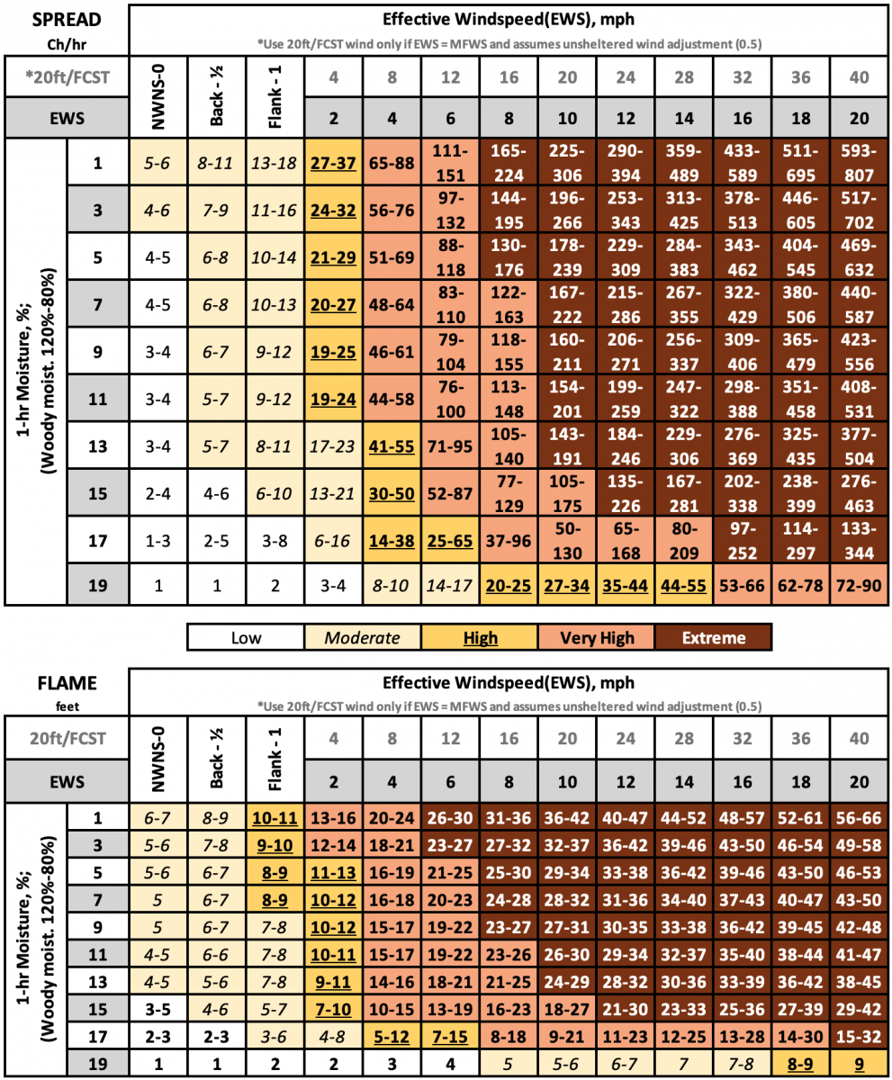 Fuel Model 4, Chaparral spread and flame length lookup tables.