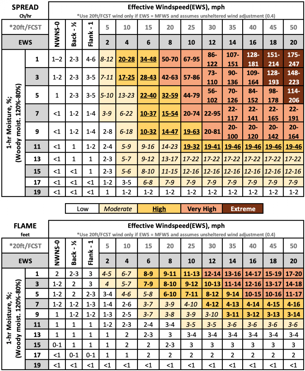 Fuel Model 5, Brush spread and flame length lookup tables.