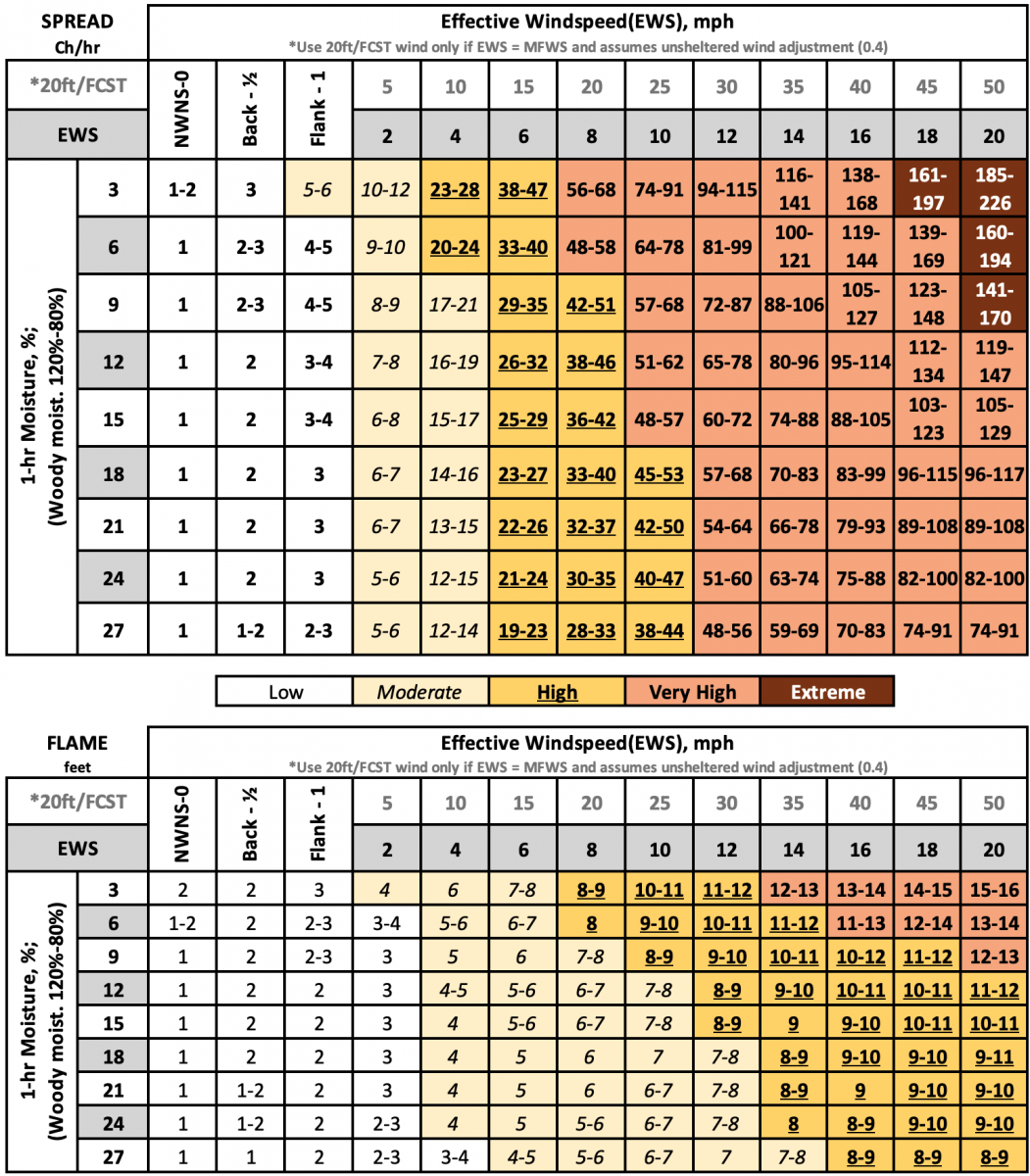 Fuel Model 7, Southern Rough spread and flame length lookup tables.