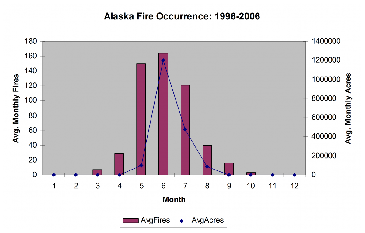 Alaska Seasonal Fire Occurrence and Area Burned distribution.