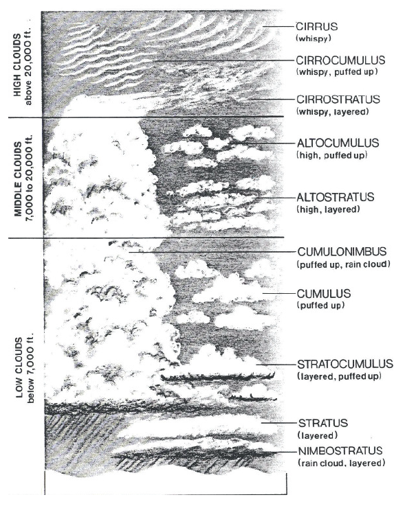 This image shows three cloud groups listed in descending order in the troposphere: 1. high clouds 16,000 to 50,000 ft 2. middle clouds 6,500 to 23,000 ft 3. low and vertically developed clouds up to 6,500 ft