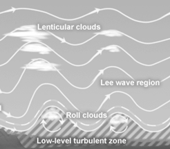 Depiction of lenticular clouds. When they appear, anticipate increasing winds later in the afternoon.