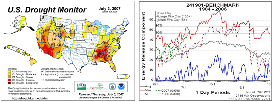 General Current Season Trends. Image on the left shows an example of the Drought Monitor that is based on several drought indicators. The image on the right shows a climatology graph with individual season trends overlaid to evaluate departures from normal conditions.