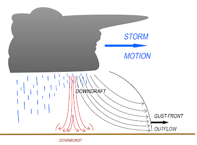 Thunderstorms and other strong convective forces can produce outflow gust fronts or downbursts when the convective forces weaken.