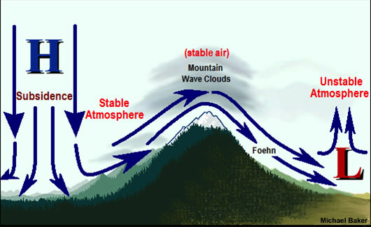Foehn Winds are produced when stable subsiding air pushes up and over blocking ridges into areas of low pressure.