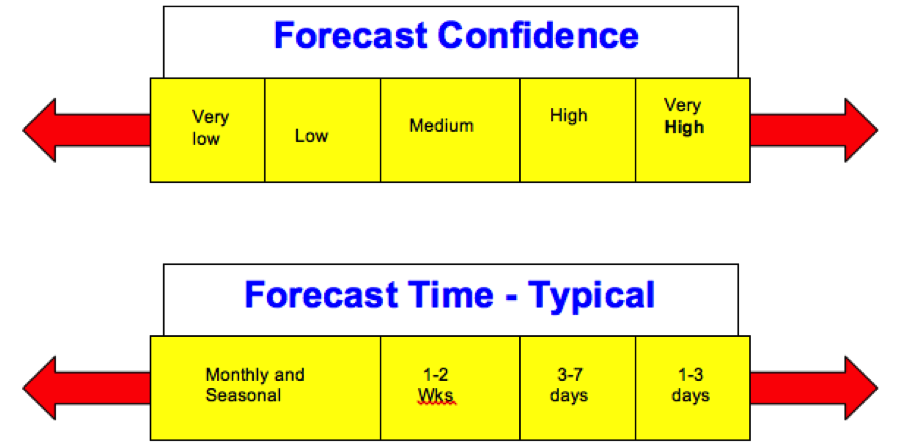 Typical Forecast Confidence Horizon