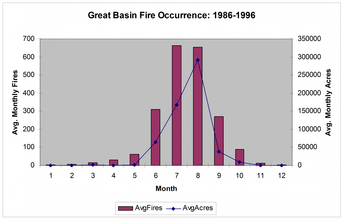 Great Basin seasonal Fire Occurrence and Area Burned distribution