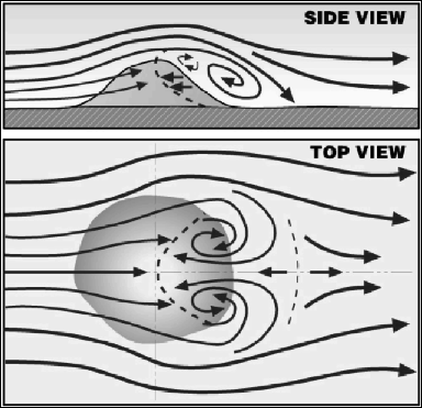 Image depicting winds moving around an isolated peak as described in the text.