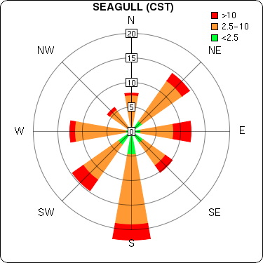 Example Wind Rose that shows graphically the probability of different windspeed and wind direction combinations.